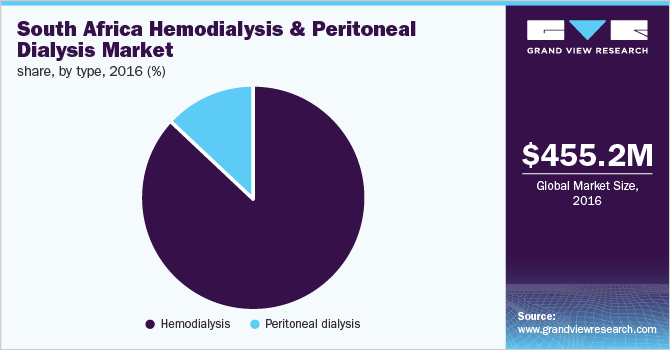 South Africa hemodialysis & peritoneal dialysis market revenue, by type, 2016 (%)