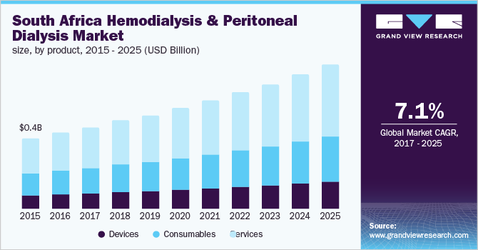 South Africa hemodialysis & peritoneal dialysis market, by product, 2014 - 2025 (USD Billion)