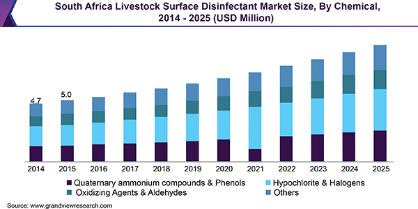 Africa Livestock Surface Disinfectant Market Size, Share; Trends Report
