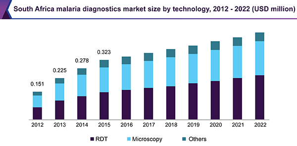 South Africa malaria diagnostics market size by technology, 2012 - 2022(USD million)