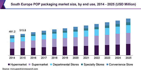 South Europe POP packaging market