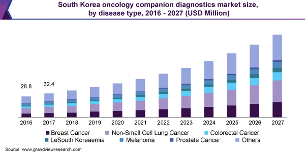 South Korea oncology companion diagnostics market size