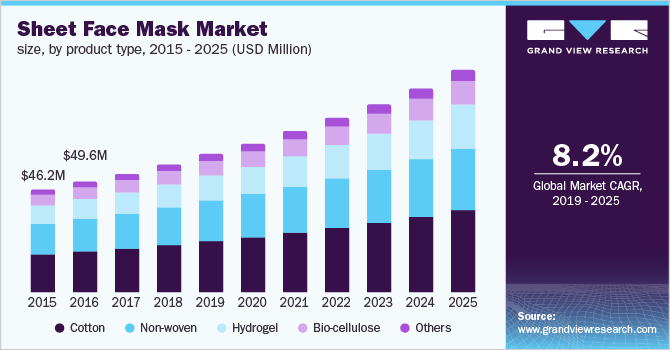 South Korea sheet face mask market size, by product type, 2015 - 2025 (USD Million)