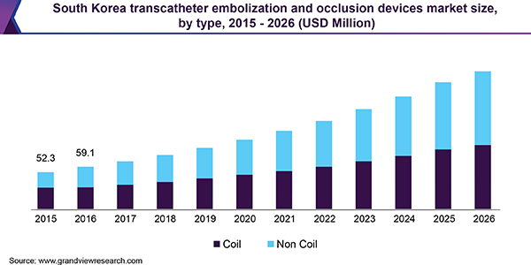 South Korea transcatheter embolization and occlusion devices market