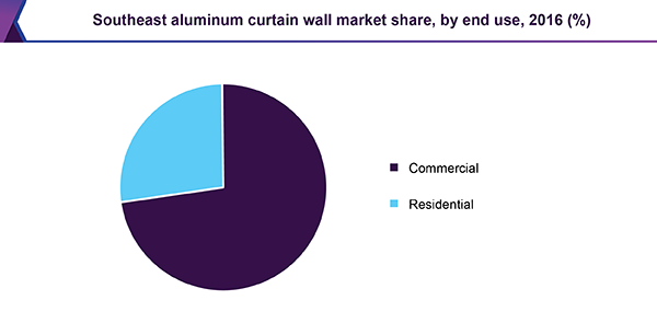 Southeast aluminum curtain wall market