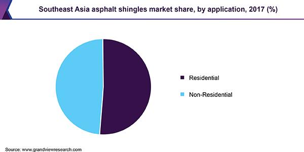 Southeast Asia asphalt shingles market share, by application, 2017 (%)