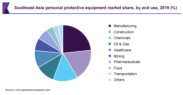 Southeast Asia personal protective equipment market share, by end use, 2019 (%)