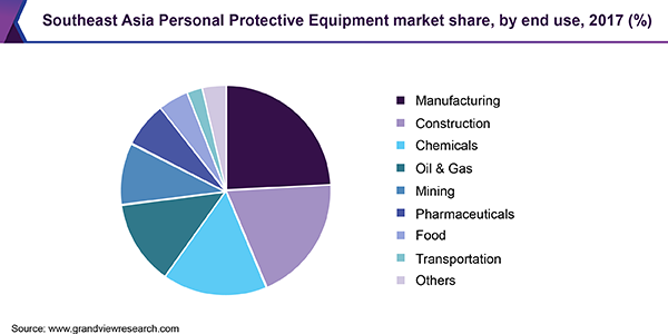 Southeast Asia Personal Protective Equipment market share, by end use, 2017 (%)