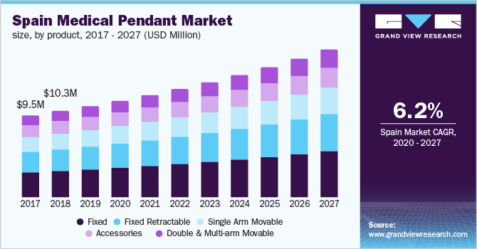 Spain medical pendant market size, by product, 2016 - 2027 (USD Million)