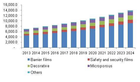 U.S. Specialty and high performance films revenue