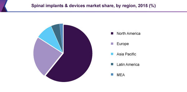 Spinal Implants and Devices Market Size | Industry Report