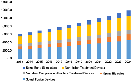 North America spinal implants and spinal devices market