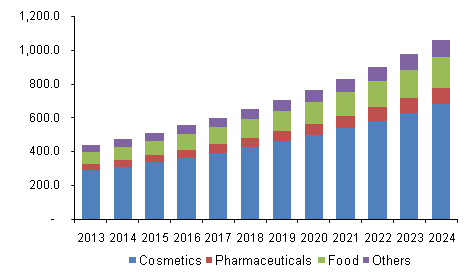 U.S. squalene market volume, by applications, 2013 - 2024 (Tons)