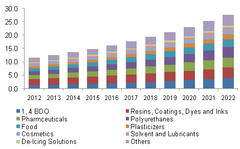 North America succinic acid market