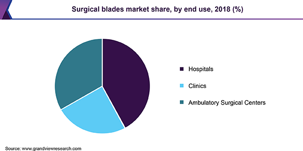 Surgical blades market share, by end use, 2018 (%)