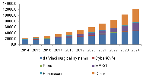 North America surgical robot market
