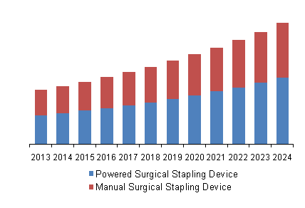 U.S. surgical stapling market