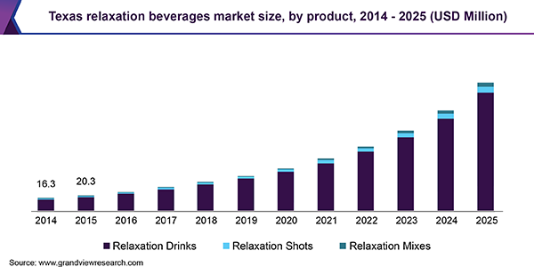 Texas relaxation beverages market size, by product, 2014 - 2025 (USD Million)