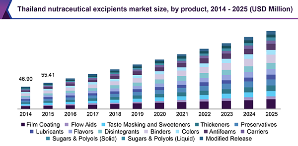 Thailand nutraceutical excipients market size, by product, 2014-2025 (USD Million)