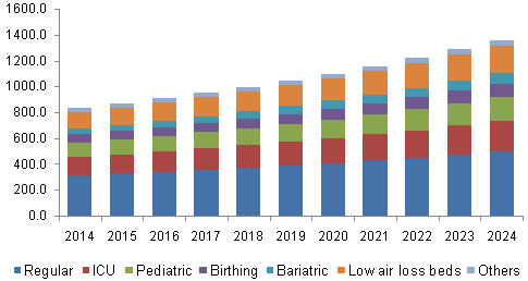 North America clinical Therapeutic Bed Market, by product, 2014 - 2024 (USD Million)