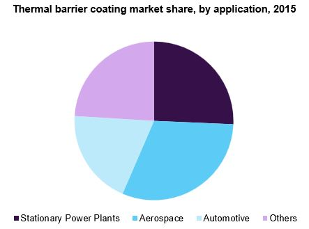Thermal barrier coating market