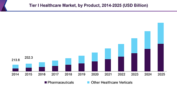 Tier I Healthcare Market