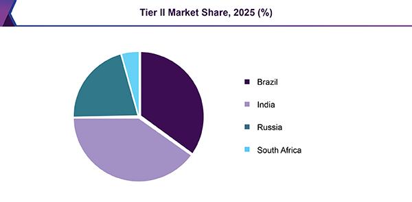 Tier II Market Share, 2025 (%)