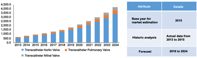 North America transcatheter heart valve market, by application, 2013 - 2024 (USD Million)