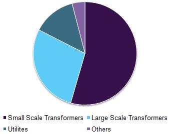 Transformer oils market share by application, 2016 (%)