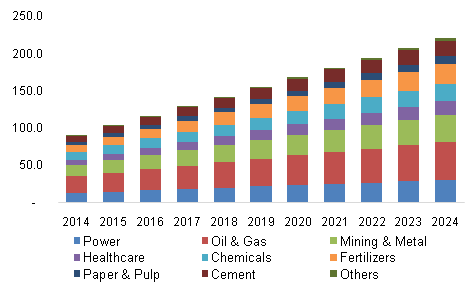 North America TDLA market by industrial application, 2014 - 2024 (Revenue, USD Million)