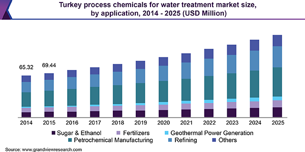 Turkey process chemicals for water treatment market size, by application, 2014 - 2025 (USD Million)