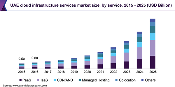 UAE cloud infrastructure services market