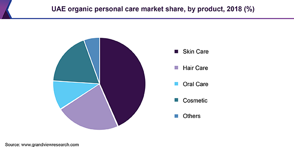 UAE organic personal care market share, by product, 2018 (%)