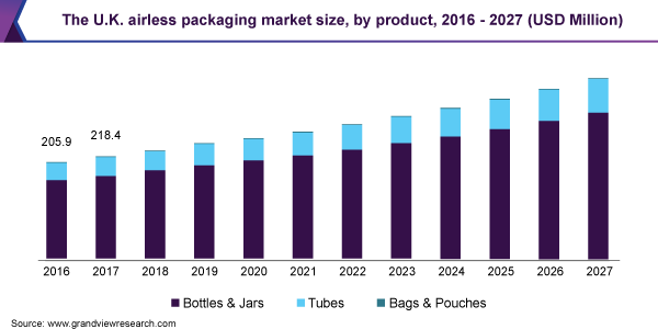 The U.K. airless packaging market size