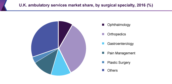 U.K. ambulatory services market share, by surgical specialty, 2016 (%)