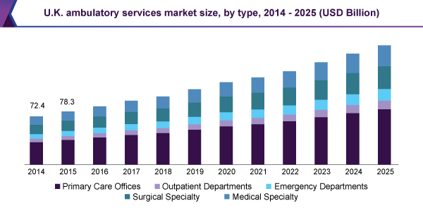U.K. ambulatory services market size, by type, 2014 - 2025 (USD Billion)