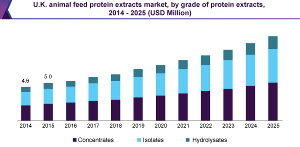 UK animal feed protein extracts market