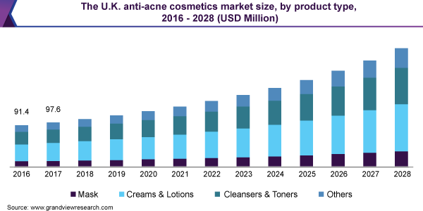 The U.K. anti-acne cosmetics market size, by product type, 2016 - 2028 (USD Million)