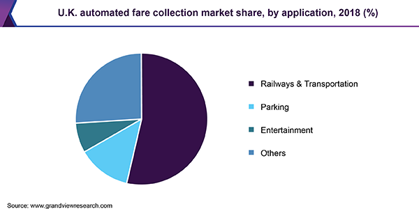 U.K. Automated Fare Collection market