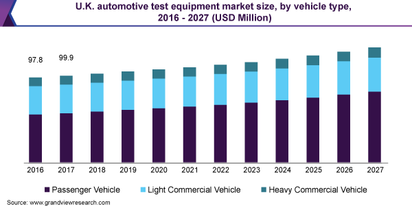 U.K. automotive test equipment market size, by vehicle type, 2016 - 2027 (USD Million)