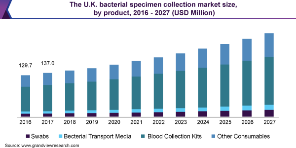 The U.K. bacterial specimen collection market size, by product, 2016 - 2027 (USD Million)