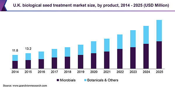 U.K. Biological Seed Treatment Market Size, By Product, 2014 - 2025 (USD Million)