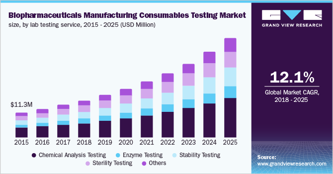 U.K. biopharmaceuticals manufacturing consumables testing market size, by lab testing service, 2014 - 2025 (USD Million)
