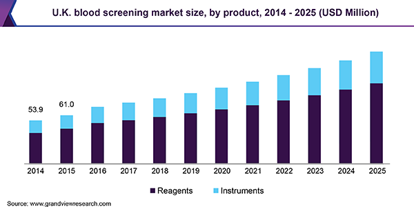 U.K. blood screening market