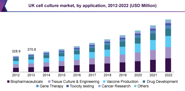 UK cell culture market, by application, 2012 - 2022 (USD Million)
