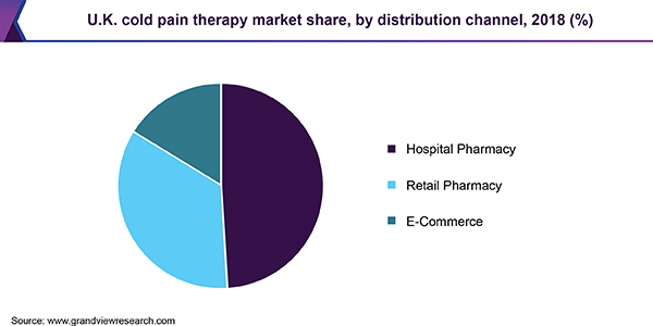 U.K. cold pain therapy market share, by distribution channel, 2018 (%)