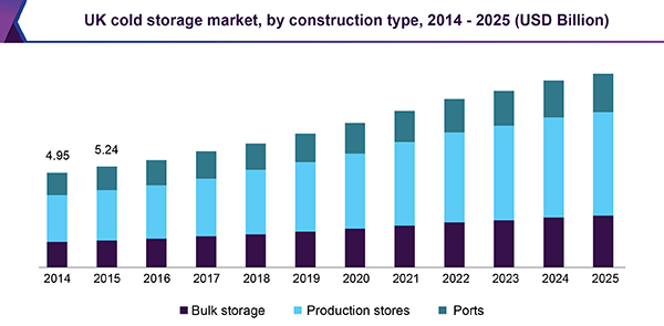 UK cold storage market, by construction type, 2014 - 2025 (USD Billion)