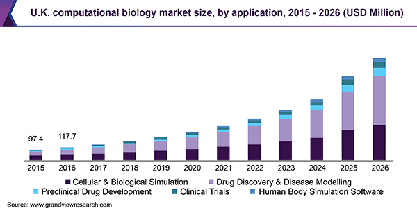 U.K. computational biology market size, by application, 2015 - 2026 (USD Million)