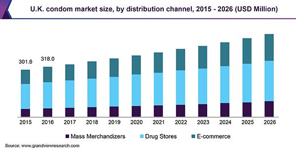 U.K. condom market size, by distribution channel, 2015 - 2026 (USD Million)