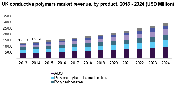 UK conductive polymers market